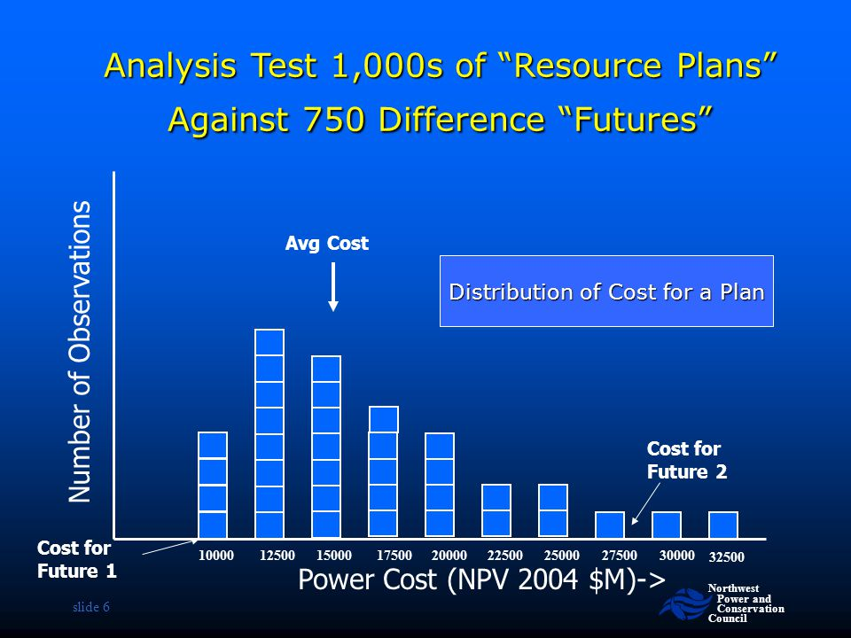 """Northwest Power and Conservation Council slide 6 Number of Observations Cost for Future 2 Cost for Future 1 Analysis Test 1,000s of """"Resource Plans"""" A"""