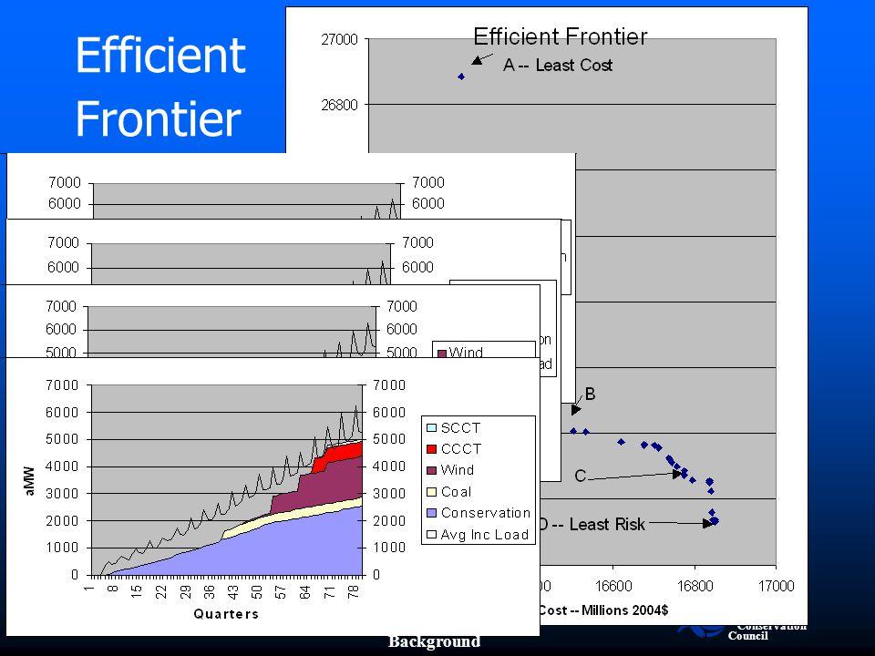 Northwest Power and Conservation Council slide 9 A B C D Efficient Frontier Background
