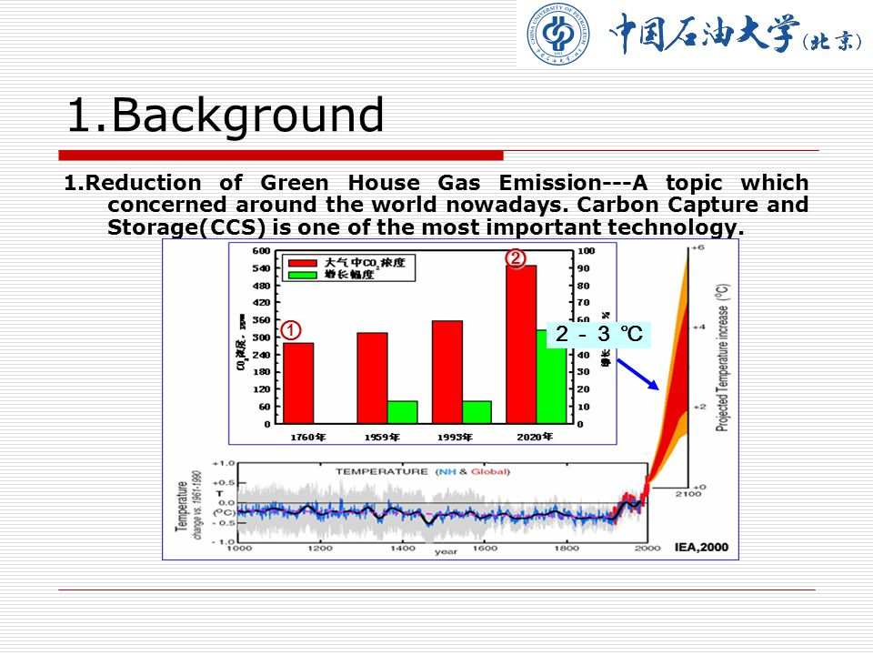 6.Safety and Security for CO 2 Storage