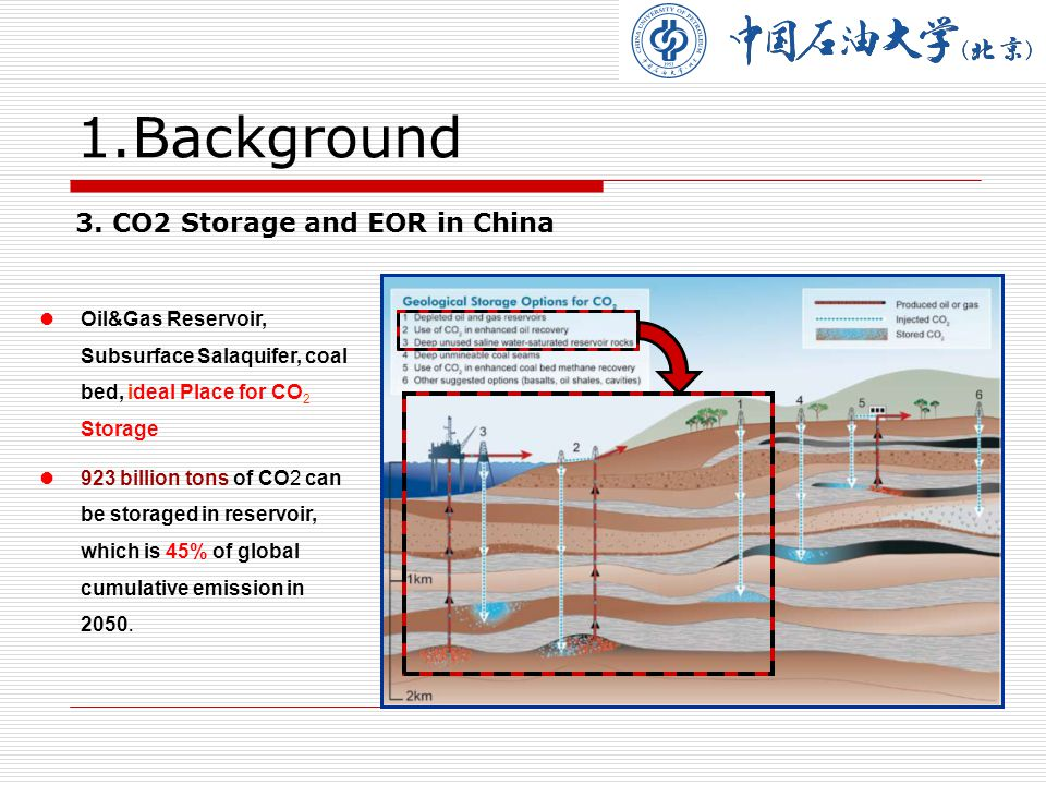 1. Background 4. Safety and Security for CCS have attracted more and more attention.