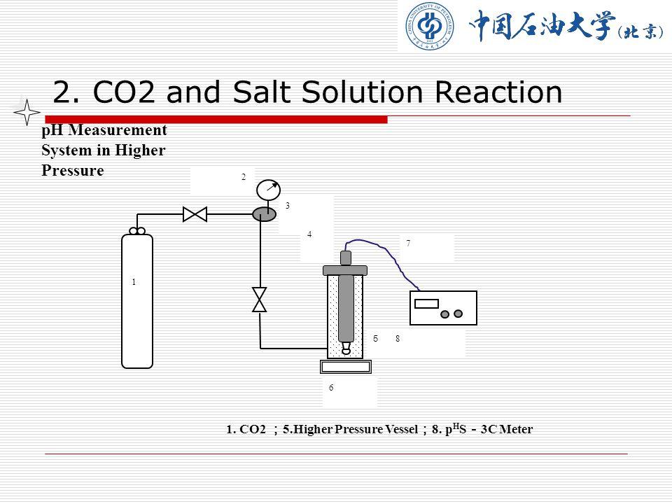 5. Permeability of the Rock 1.N2 2.CO2 3. 5.Sand Filling Model 6. Pumper