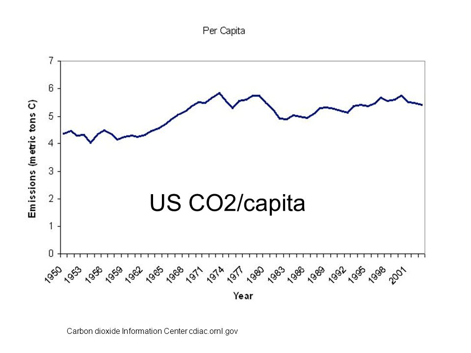 US CO2/capita Carbon dioxide Information Center cdiac.ornl.gov