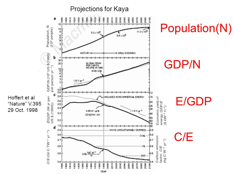 Population(N) GDP/N E/GDP C/E Projections for Kaya Hoffert et al Nature V.395 29 Oct. 1998