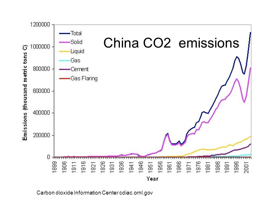 China CO2 emissions Carbon dioxide Information Center cdiac.ornl.gov