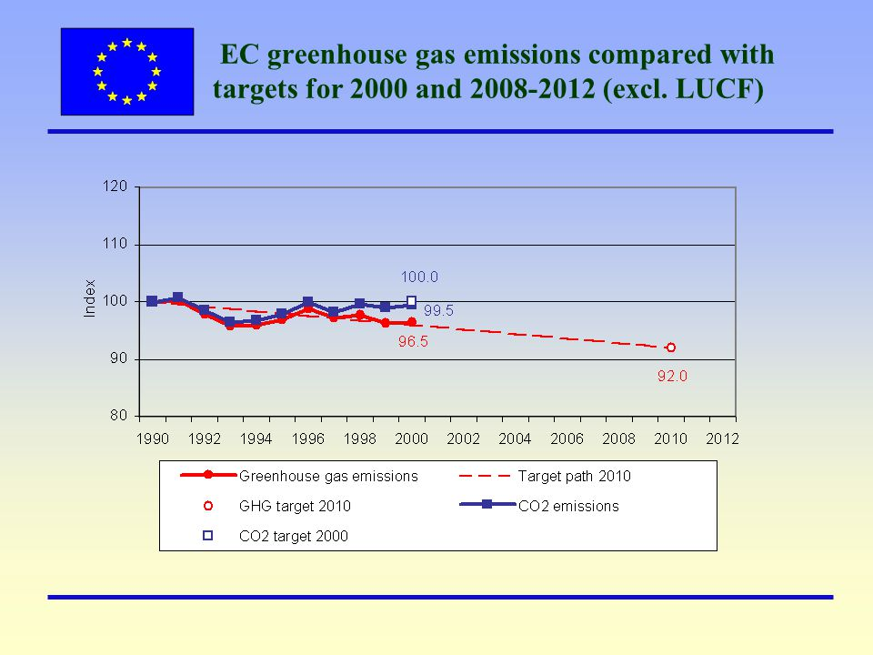 EC greenhouse gas emissions compared with targets for 2000 and 2008-2012 (excl. LUCF)
