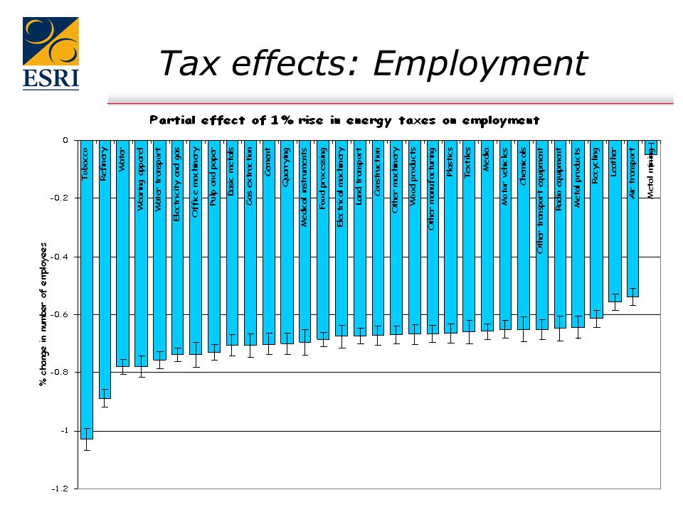 11 Tax effects: Employment