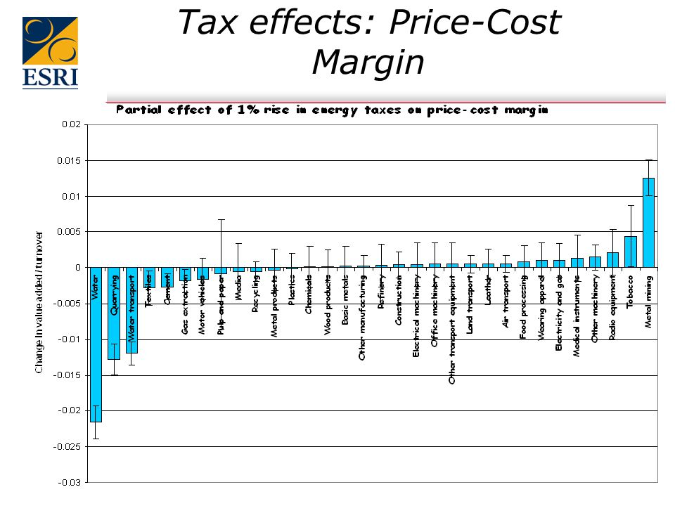 12 Tax effects: Price-Cost Margin