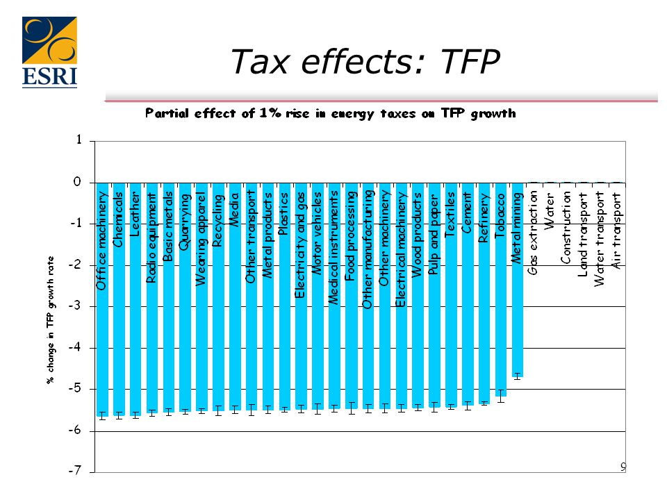 10 Tax effects: Investment