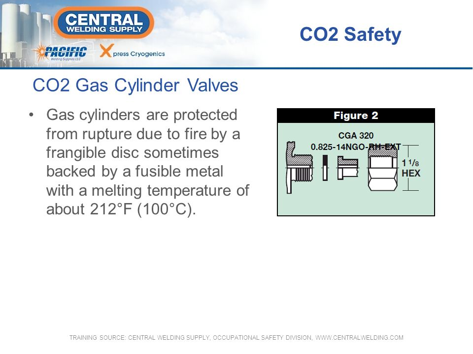 CO2 Gas Cylinder Valves Gas cylinders are protected from rupture due to fire by a frangible disc sometimes backed by a fusible metal with a melting te