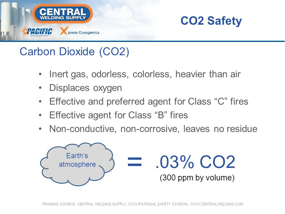 Carbon Dioxide (CO2) Boiling Point @ l atm (sublimes) -109.3°F (-78.5°C) Freezing Point @ 76 psia -69.9°F (-56.6°C) CO2 Safety TRAINING SOURCE: CENTRAL WELDING SUPPLY, OCCUPATIONAL SAFETY DIVISION, WWW.CENTRALWELDING.COM