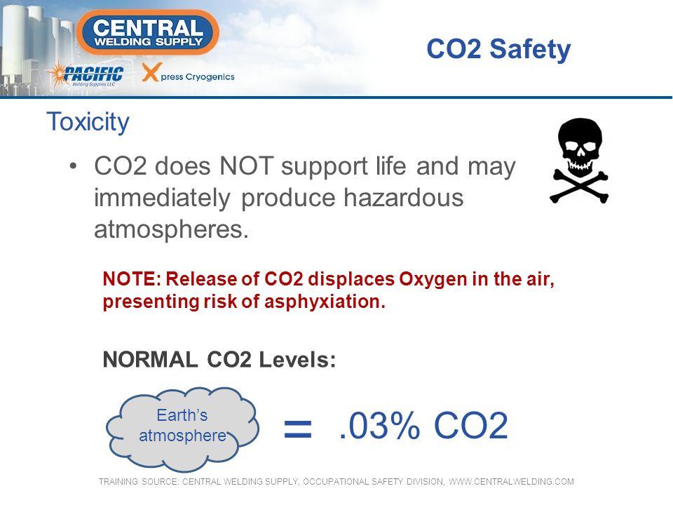 Exposure Reactions 1% Slight increase in breathing rate.