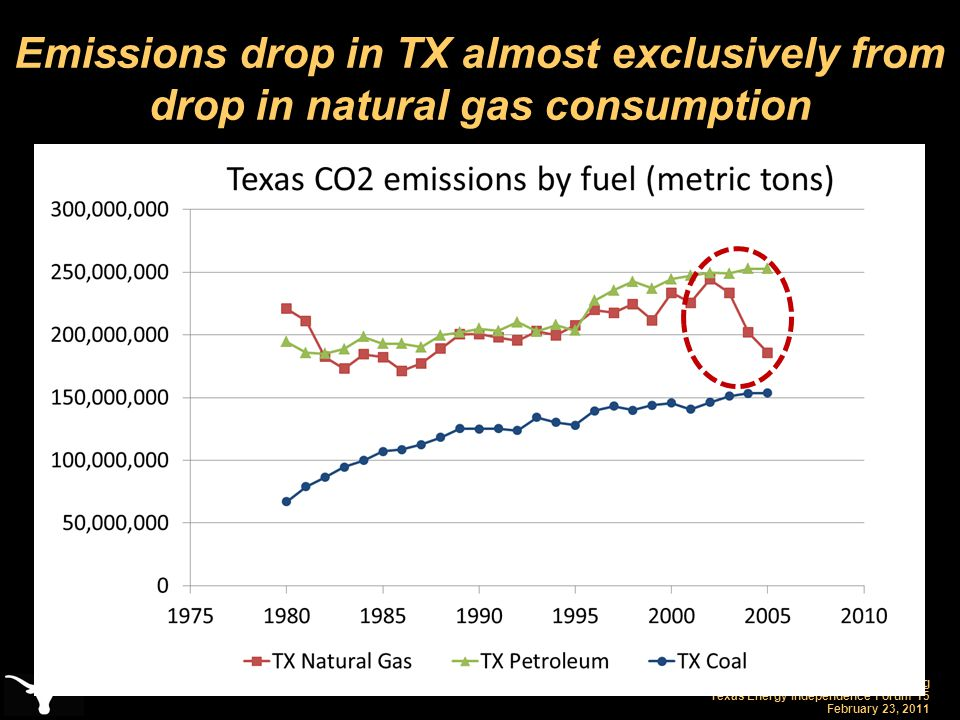 Carey King Texas Energy Independence Forum 15 February 23, 2011 Emissions drop in TX almost exclusively from drop in natural gas consumption