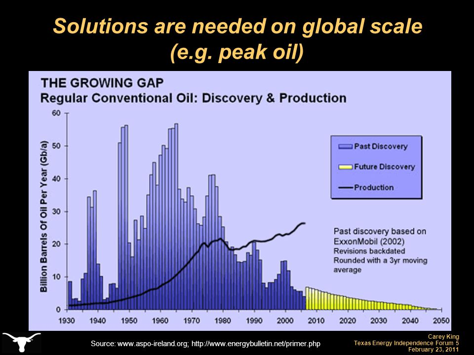 Carey King Texas Energy Independence Forum 5 February 23, 2011 Solutions are needed on global scale (e.g. peak oil) Source: www.aspo-ireland.org; http