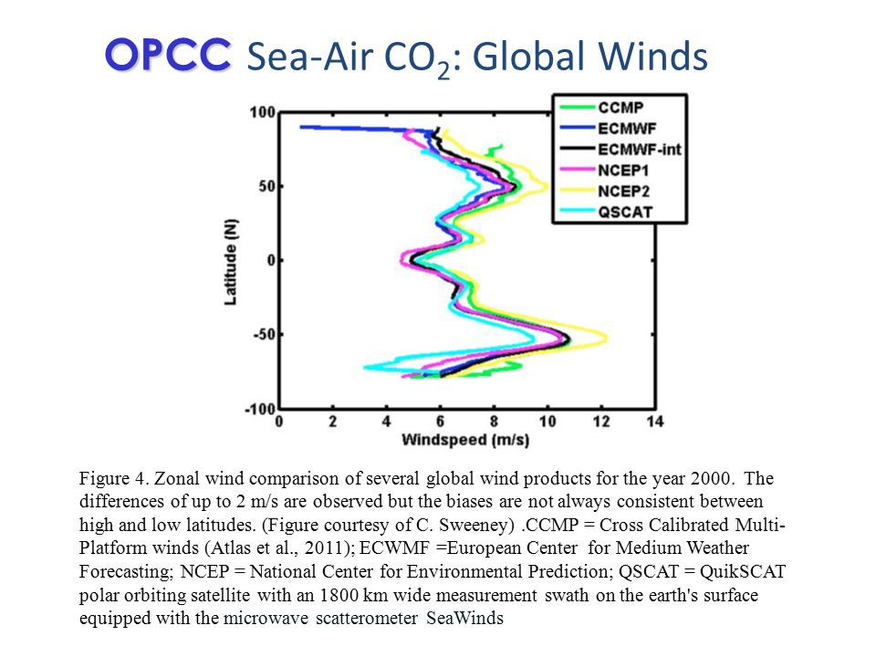 Figure 4. Zonal wind comparison of several global wind products for the year 2000.