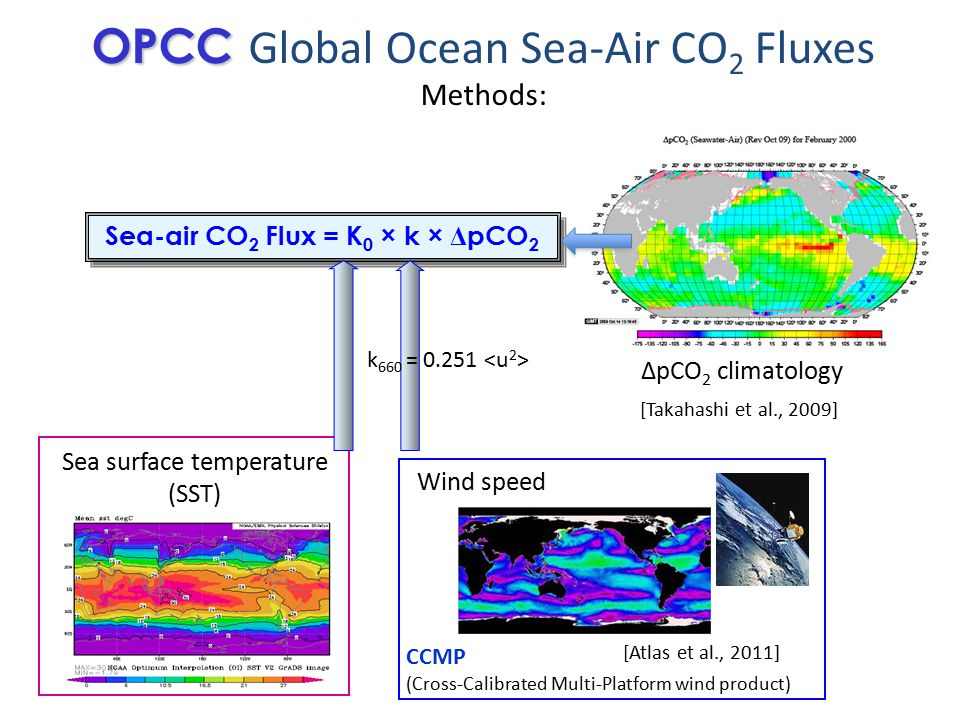 Sea surface temperature (SST) Wind speed CCMP (Cross-Calibrated Multi-Platform wind product) [Atlas et al., 2011] Sea-air CO 2 Flux = K 0 × k × Δ pCO 2 [Takahashi et al., 2009] OPCC OPCC Global Ocean Sea-Air CO 2 Fluxes Methods: ΔpCO 2 climatology k 660 = 0.251