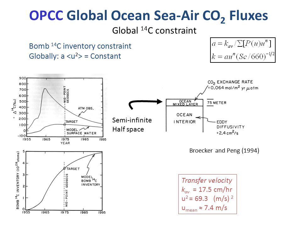 OPCC Global Ocean Sea-Air CO 2 Fluxes Global 14 C constraint Broecker and Peng (1994) Transfer velocity k av = 17.5 cm/hr u 2 = 69.3 (m/s) 2 u mean ≈ 7.4 m/s Semi-infinite Half space Bomb 14 C inventory constraint Globally: a = Constant