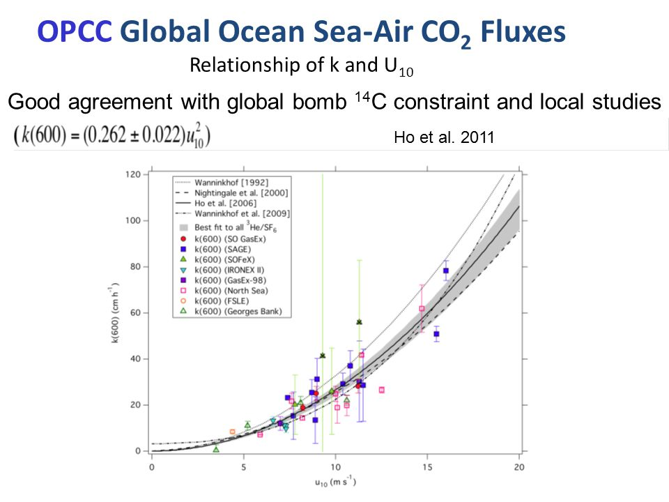 OPCC Global Ocean Sea-Air CO 2 Fluxes Relationship of k and U 10 Good agreement with global bomb 14 C constraint and local studies Ho et al.