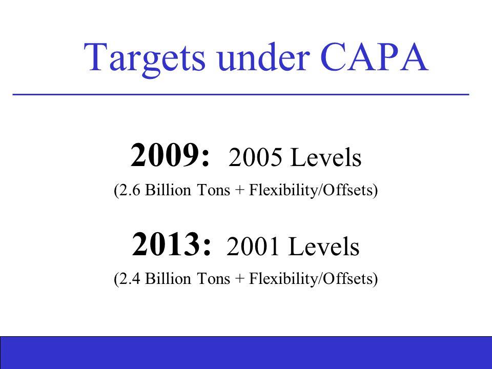 GHG Coalition Members BP America, Inc.Calpine Corporation Consolidated Edison, Inc.
