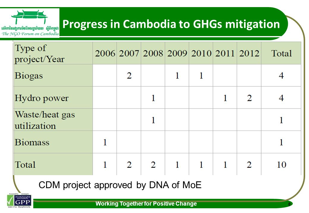 Working Together for Positive Change Progress in Cambodia to GHGs mitigation CDM project approved by DNA of MoE 8