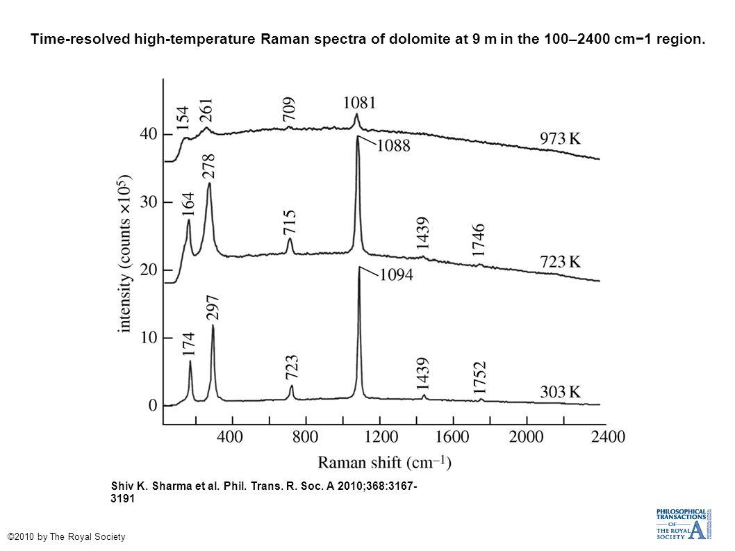 Time-resolved high-temperature Raman spectra of dolomite at 9 m in the 100–2400 cm−1 region.