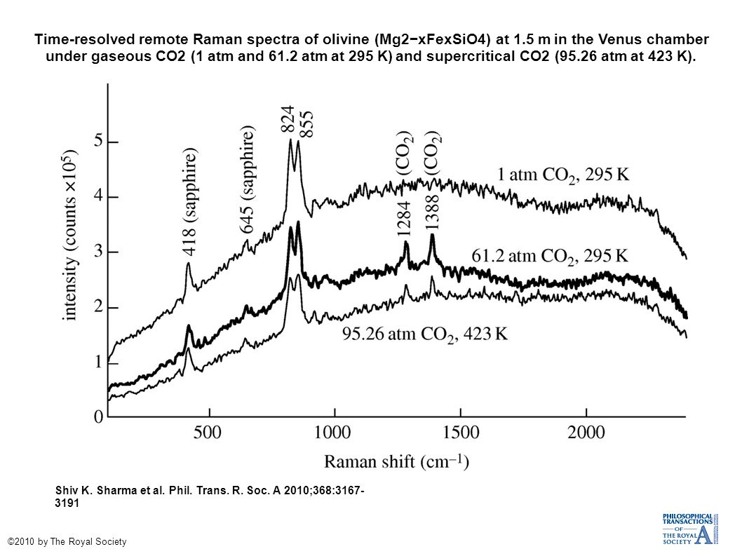 Time-resolved remote Raman spectra of olivine (Mg2−xFexSiO4) at 1.5 m in the Venus chamber under gaseous CO2 (1 atm and 61.2 atm at 295 K) and supercritical CO2 (95.26 atm at 423 K).