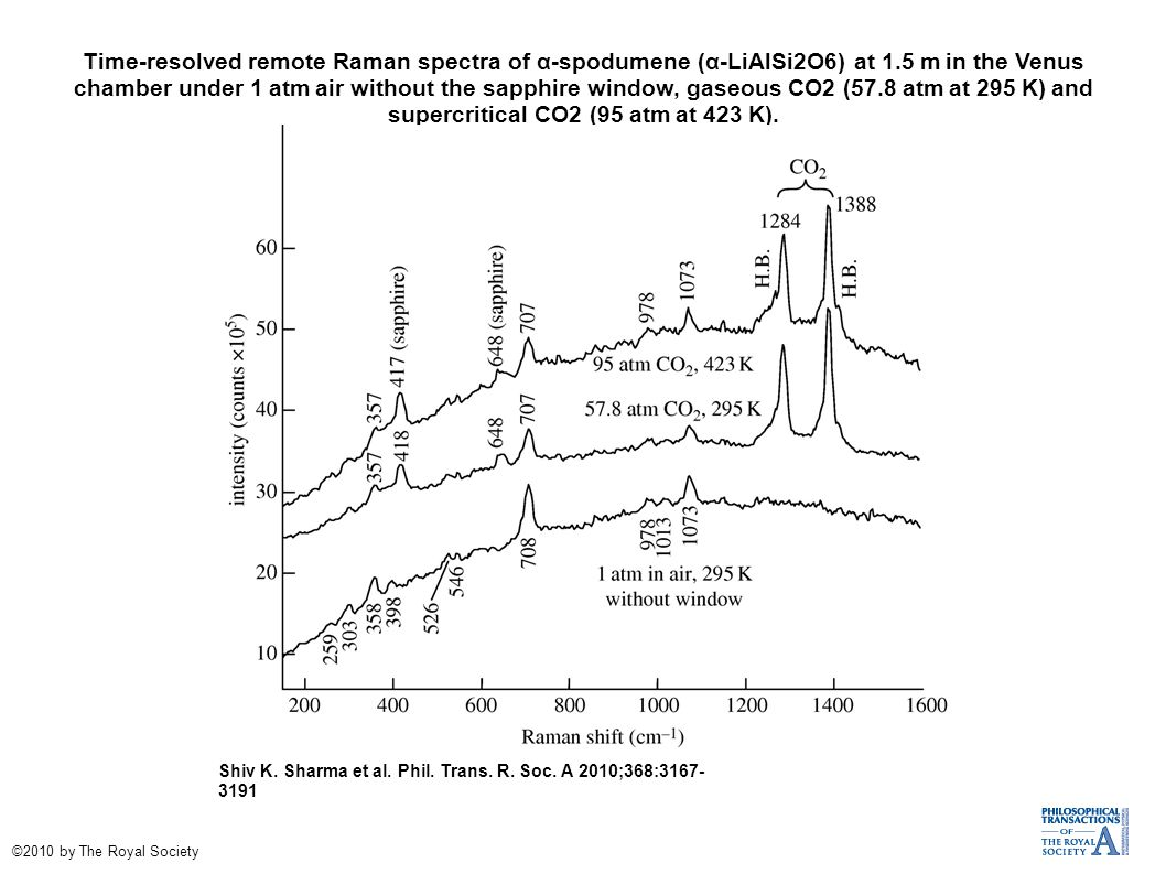 Time-resolved remote Raman spectra of α-spodumene (α-LiAlSi2O6) at 1.5 m in the Venus chamber under 1 atm air without the sapphire window, gaseous CO2 (57.8 atm at 295 K) and supercritical CO2 (95 atm at 423 K).