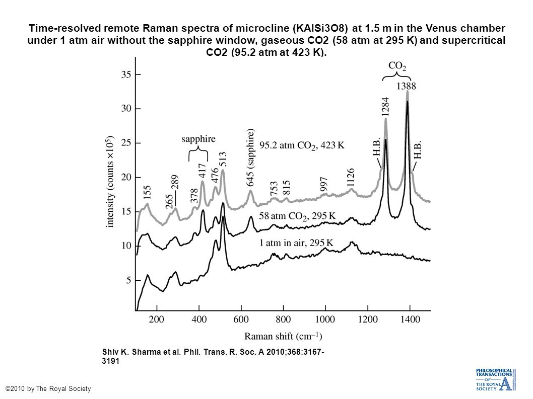 Time-resolved remote Raman spectra of microcline (KAlSi3O8) at 1.5 m in the Venus chamber under 1 atm air without the sapphire window, gaseous CO2 (58 atm at 295 K) and supercritical CO2 (95.2 atm at 423 K).