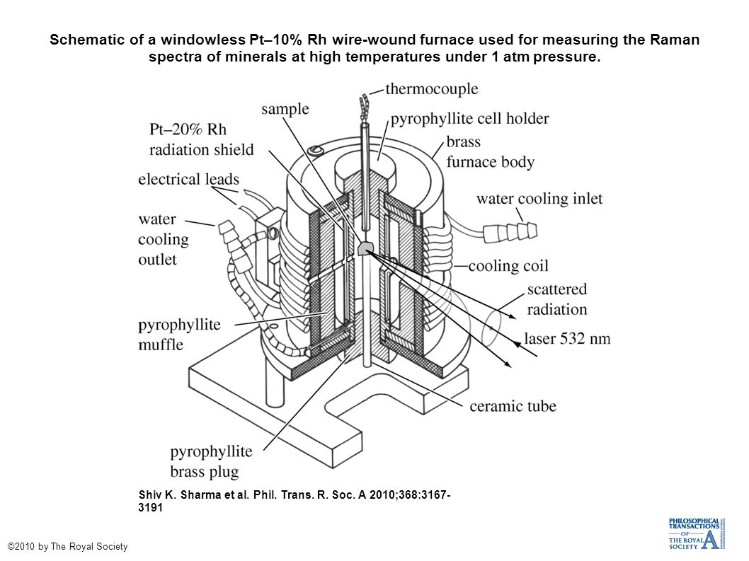 Schematic of a windowless Pt–10% Rh wire-wound furnace used for measuring the Raman spectra of minerals at high temperatures under 1 atm pressure.