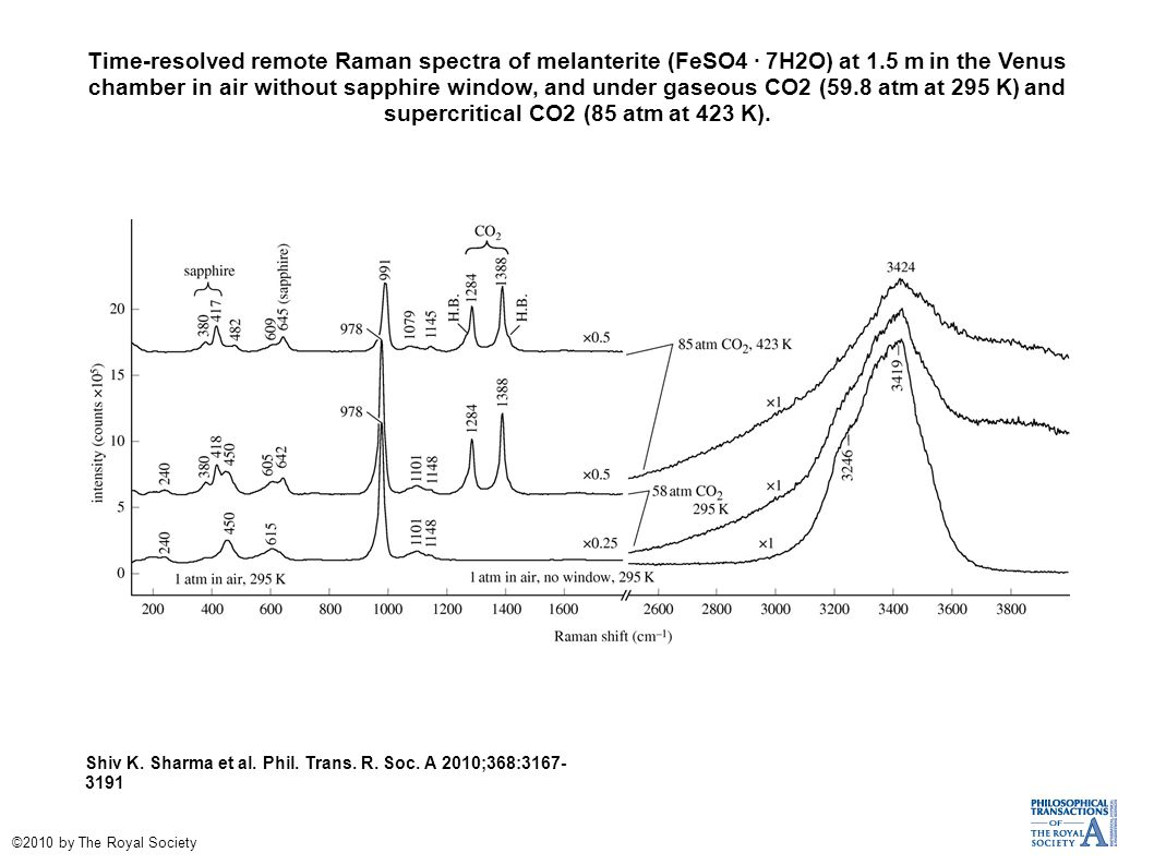 Time-resolved remote Raman spectra of melanterite (FeSO4 · 7H2O) at 1.5 m in the Venus chamber in air without sapphire window, and under gaseous CO2 (59.8 atm at 295 K) and supercritical CO2 (85 atm at 423 K).