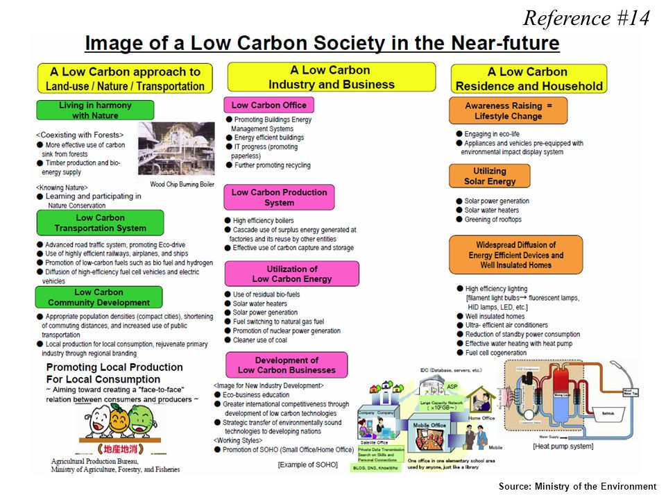 Reference #14 Source: Ministry of the Environment