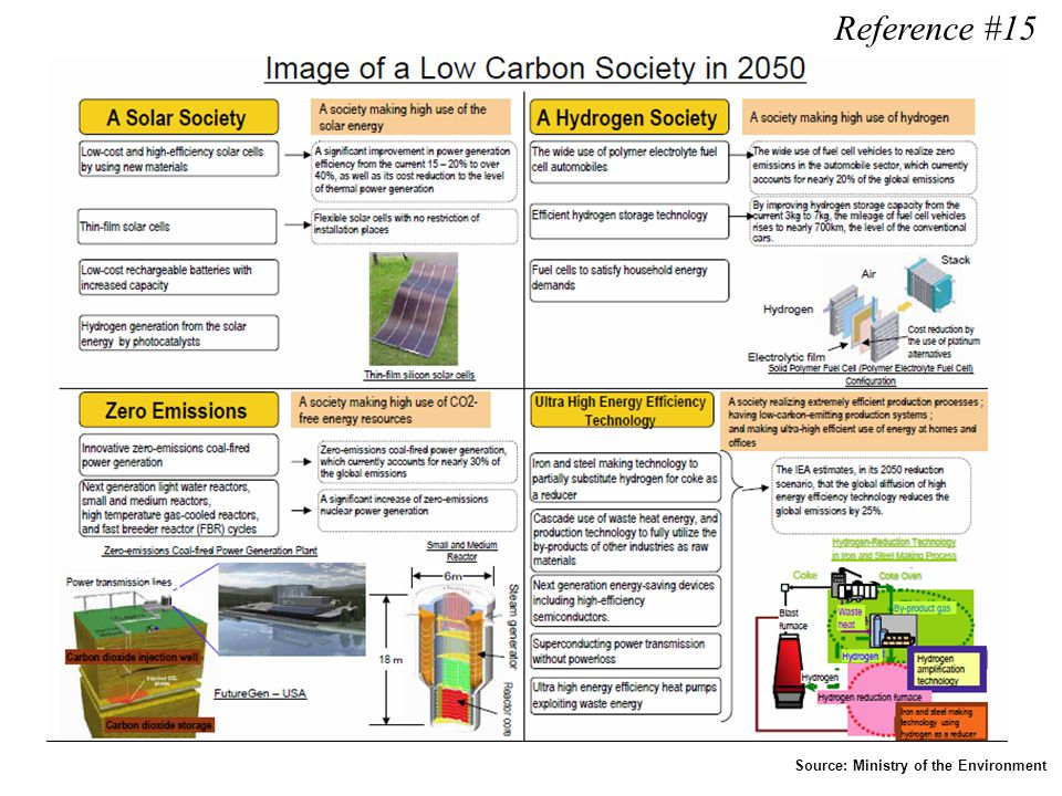 Reference #15 Source: Ministry of the Environment