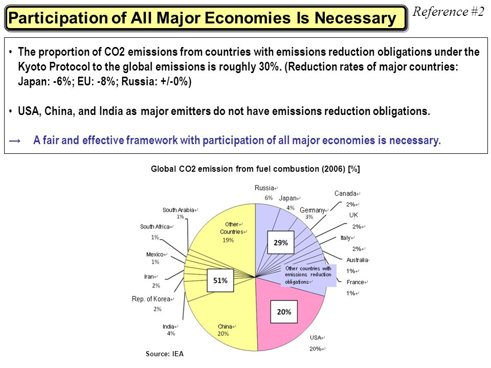 Participation of All Major Economies Is Necessary The proportion of CO2 emissions from countries with emissions reduction obligations under the Kyoto Protocol to the global emissions is roughly 30%.