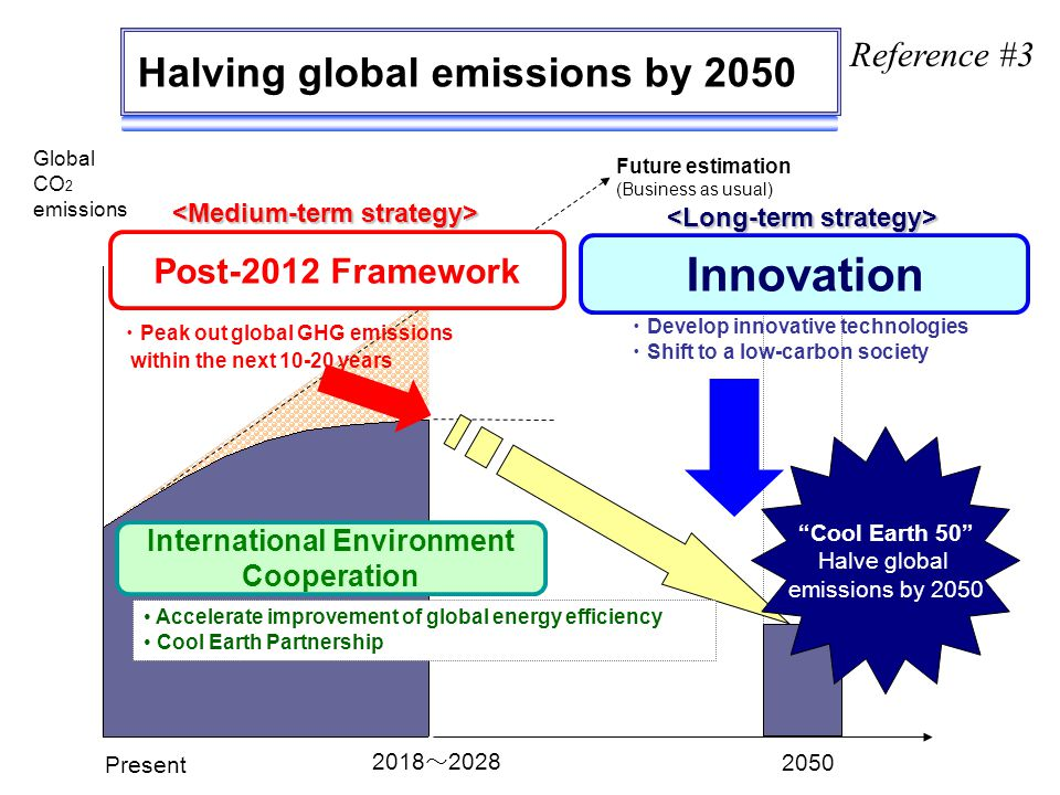 Present 2018 ~ 2028 2050 Cool Earth 50 Halve global emissions by 2050 Innovation Post-2012 Framework Global CO 2 emissions International Environment Cooperation Halving global emissions by 2050 ・ Peak out global GHG emissions within the next 10-20 years ・ Develop innovative technologies ・ Shift to a low-carbon society Accelerate improvement of global energy efficiency Cool Earth Partnership Future estimation (Business as usual) Reference #3