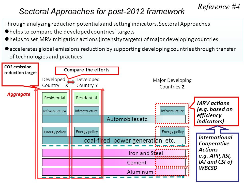 Through analyzing reduction potentials and setting indicators, Sectoral Approaches helps to compare the developed countries' targets helps to set MRV mitigation actions (intensity targets) of major developing countries accelerates global emissions reduction by supporting developing countries through transfer of technologies and practices Aluminum Iron and Steel coal-fired power generation etc.