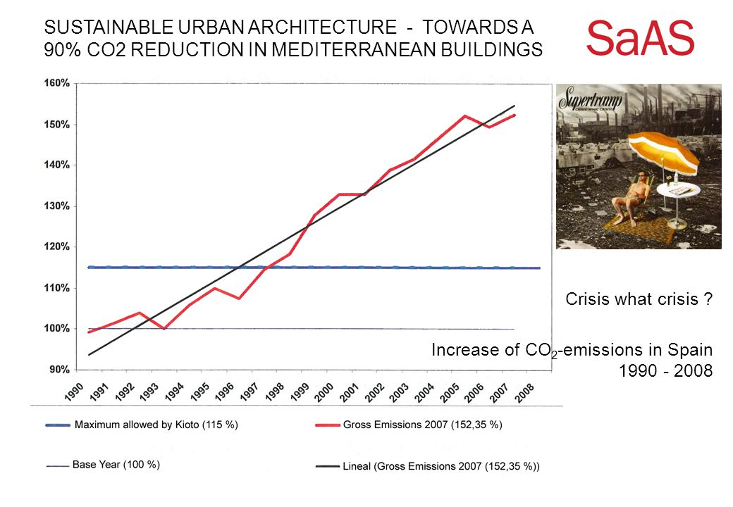 SUSTAINABLE URBAN ARCHITECTURE - TOWARDS A 90% CO2 REDUCTION IN MEDITERRANEAN BUILDINGS Increase of CO 2 -emissions in Spain 1990 - 2008 Crisis what crisis