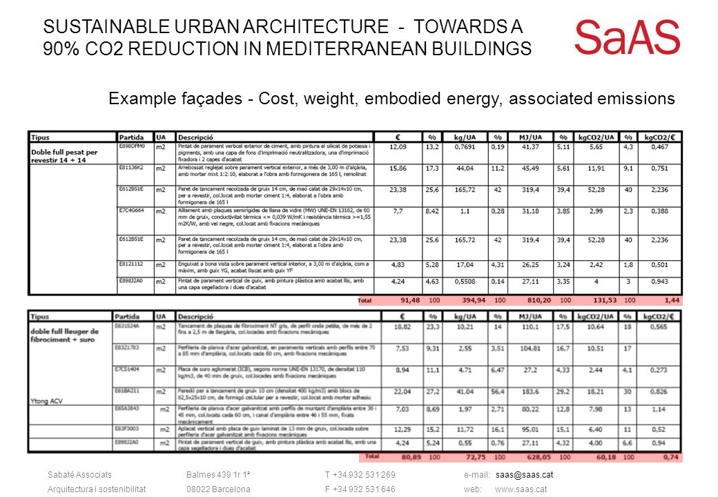 SUSTAINABLE URBAN ARCHITECTURE - TOWARDS A 90% CO2 REDUCTION IN MEDITERRANEAN BUILDINGS Sabaté AssociatsBalmes 439 1r 1ªT +34 932 531 269e-mail: saas@saas.cat Arquitectura i sostenibilitat08022 BarcelonaF +34 932 531 646web: www.saas.cat Example façades - Cost, weight, embodied energy, associated emissions