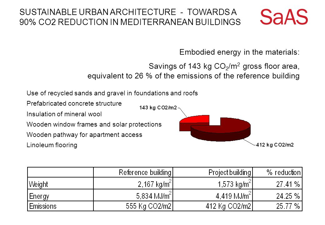 SUSTAINABLE URBAN ARCHITECTURE - TOWARDS A 90% CO2 REDUCTION IN MEDITERRANEAN BUILDINGS Embodied energy in the materials: Savings of 143 kg CO 2 /m 2 gross floor area, equivalent to 26 % of the emissions of the reference building Use of recycled sands and gravel in foundations and roofs Prefabricated concrete structure Insulation of mineral wool Wooden window frames and solar protections Wooden pathway for apartment access Linoleum flooring