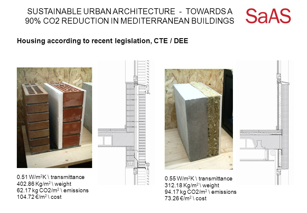 SUSTAINABLE URBAN ARCHITECTURE - TOWARDS A 90% CO2 REDUCTION IN MEDITERRANEAN BUILDINGS Housing according to recent legislation, CTE / DEE 0.51 W/m 2 K \ transmittance 402.86 Kg/m 2 \ weight 62.17 kg CO2/m 2 \ emissions 104.72 €/m 2 \ cost 0.55 W/m 2 K \ transmittance 312.18 Kg/m 2 \ weight 94.17 kg CO2/m 2 \ emissions 73.26 €/m 2 \ cost