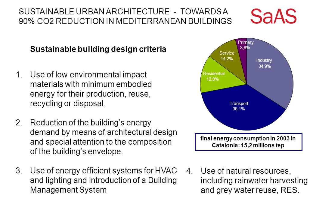 SUSTAINABLE URBAN ARCHITECTURE - TOWARDS A 90% CO2 REDUCTION IN MEDITERRANEAN BUILDINGS CO 2 emissions: 52,70 kg CO 2 / m 2 Increase of thermal insulation Incorporation of thermal inertia Improved solar control Improvement of the energy efficiency of the HVAC installations Solar thermal installation for DHW Energy efficiency lighting Water saving measures Reduction %: 11% Housing according to recent legislation, CTE / DEE