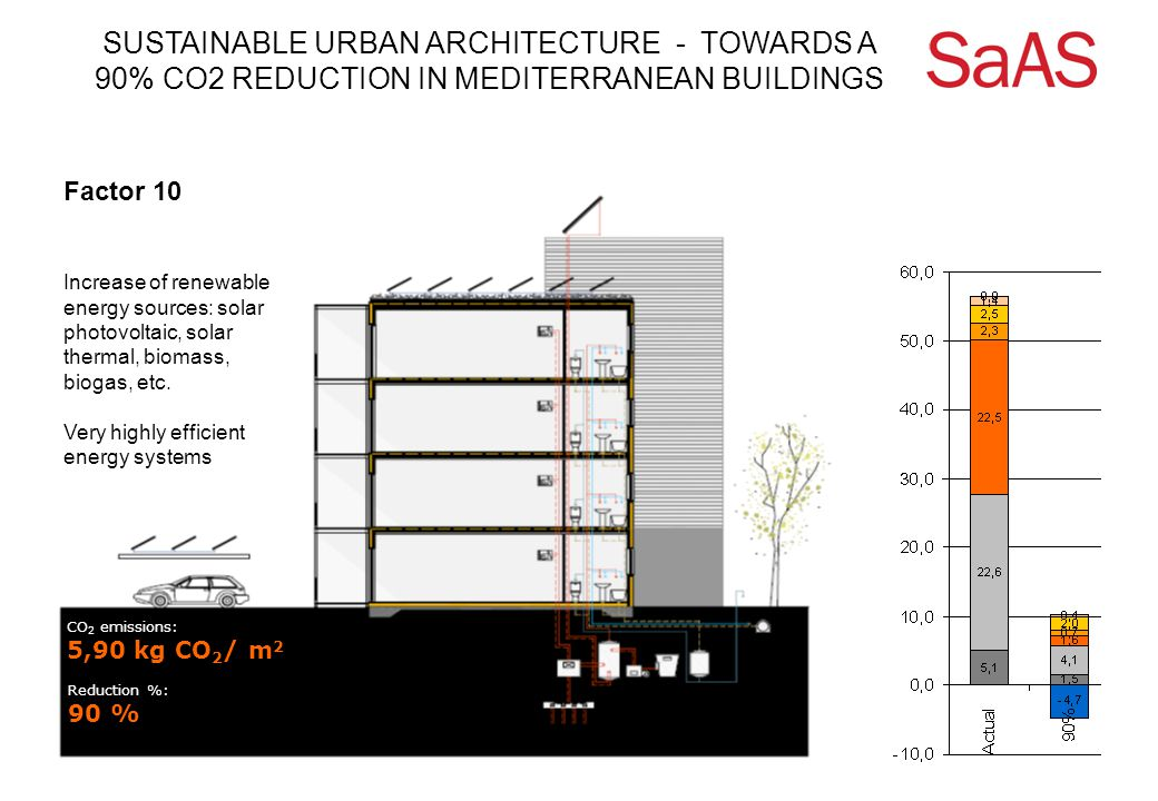 SUSTAINABLE URBAN ARCHITECTURE - TOWARDS A 90% CO2 REDUCTION IN MEDITERRANEAN BUILDINGS CO 2 emissions: 5,90 kg CO 2 / m 2 Factor 10 Reduction %: 90 % Increase of renewable energy sources: solar photovoltaic, solar thermal, biomass, biogas, etc.
