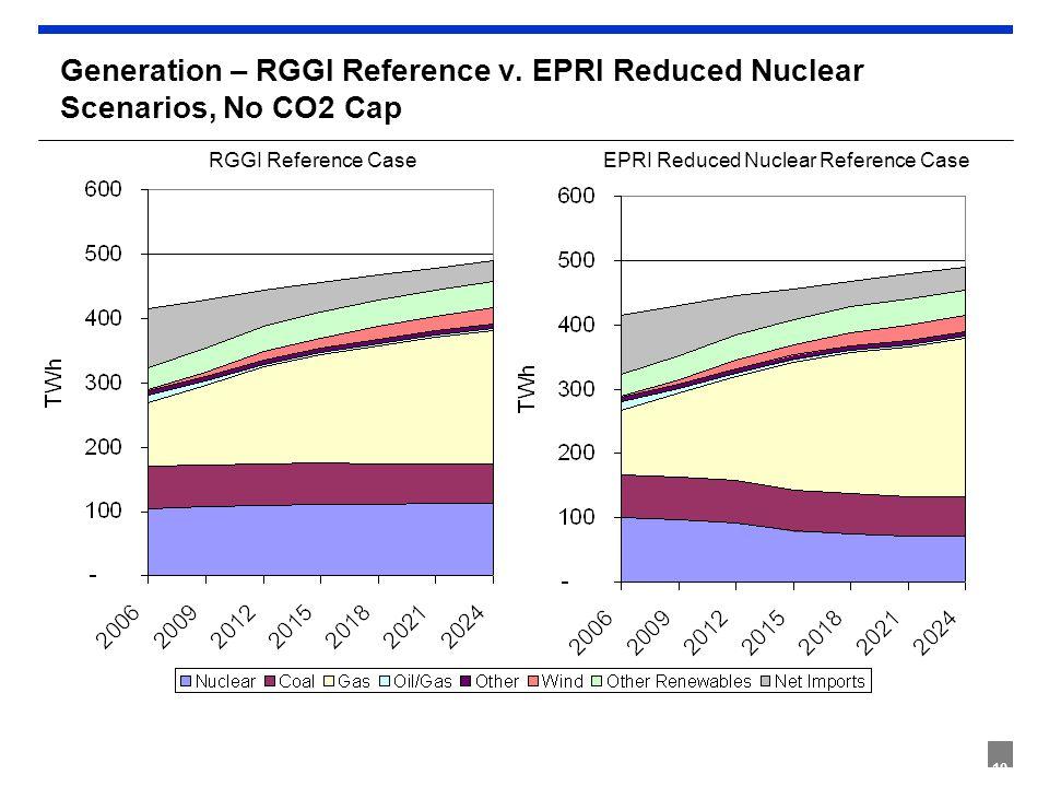 10 Generation – RGGI Reference v. EPRI Reduced Nuclear Scenarios, No CO2 Cap RGGI Reference Case EPRI Reduced Nuclear Reference Case
