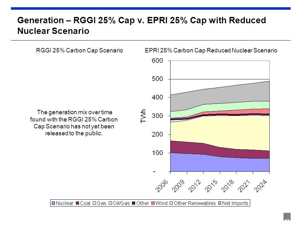 12 Generation – RGGI 25% Cap v. EPRI 25% Cap with Reduced Nuclear Scenario EPRI 25% Carbon Cap Reduced Nuclear ScenarioRGGI 25% Carbon Cap Scenario Th