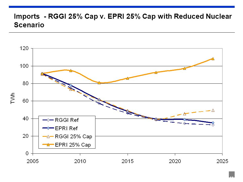 14 Imports - RGGI 25% Cap v. EPRI 25% Cap with Reduced Nuclear Scenario