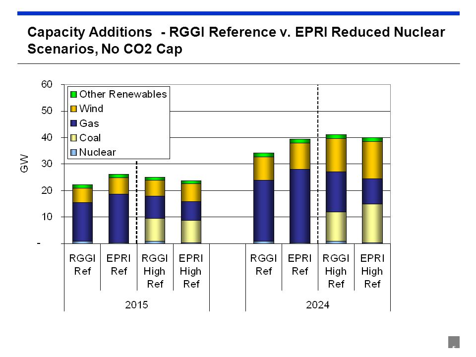 5 Capacity Additions - RGGI Reference v. EPRI Reduced Nuclear Scenarios, No CO2 Cap