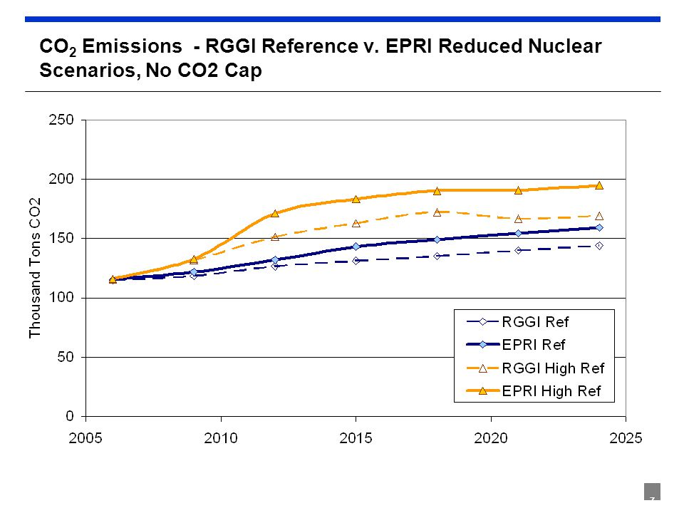 7 CO 2 Emissions - RGGI Reference v. EPRI Reduced Nuclear Scenarios, No CO2 Cap
