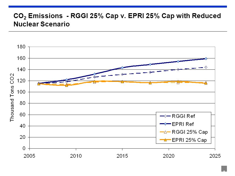 8 CO 2 Emissions - RGGI 25% Cap v. EPRI 25% Cap with Reduced Nuclear Scenario