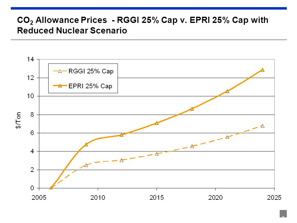 9 CO 2 Allowance Prices - RGGI 25% Cap v. EPRI 25% Cap with Reduced Nuclear Scenario