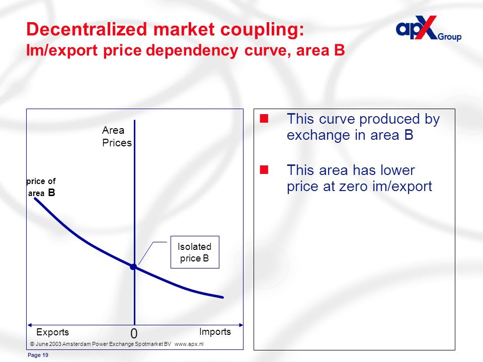 Page 19 Area Prices Exports Imports price of area B 0 © June 2003 Amsterdam Power Exchange Spotmarket BV www.apx.nl Isolated price B Decentralized market coupling: Im/export price dependency curve, area B nThis curve produced by exchange in area B nThis area has lower price at zero im/export