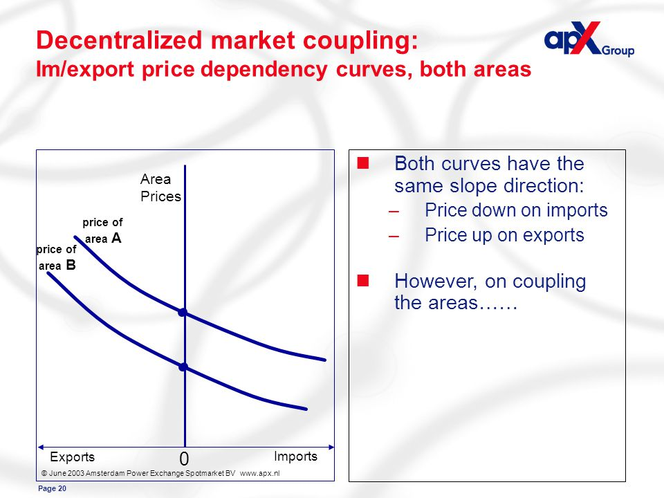 Page 20 Area Prices Exports Imports price of area B price of area A 0 © June 2003 Amsterdam Power Exchange Spotmarket BV www.apx.nl Decentralized market coupling: Im/export price dependency curves, both areas nBoth curves have the same slope direction: –Price down on imports –Price up on exports nHowever, on coupling the areas……