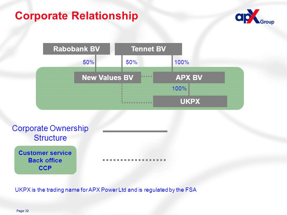 Page 32 Corporate Relationship Customer service Back office CCP New Values BV Rabobank BV Tennet BV APX BV UKPX 50%100% 50% Corporate Ownership Structure UKPX is the trading name for APX Power Ltd and is regulated by the FSA
